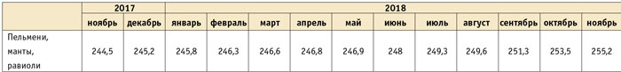 Обзор российского рынка пельменей Pelmenitab4