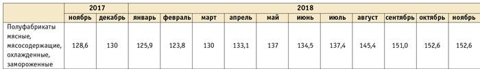 Обзор российского рынка пельменей Pelmenitab5